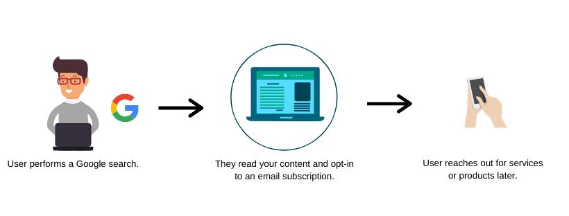How inbound marketing works