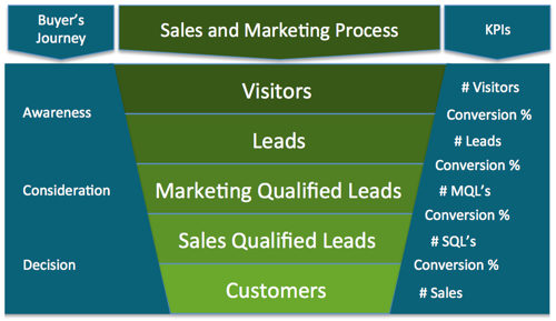 Inbound marketing KPIs