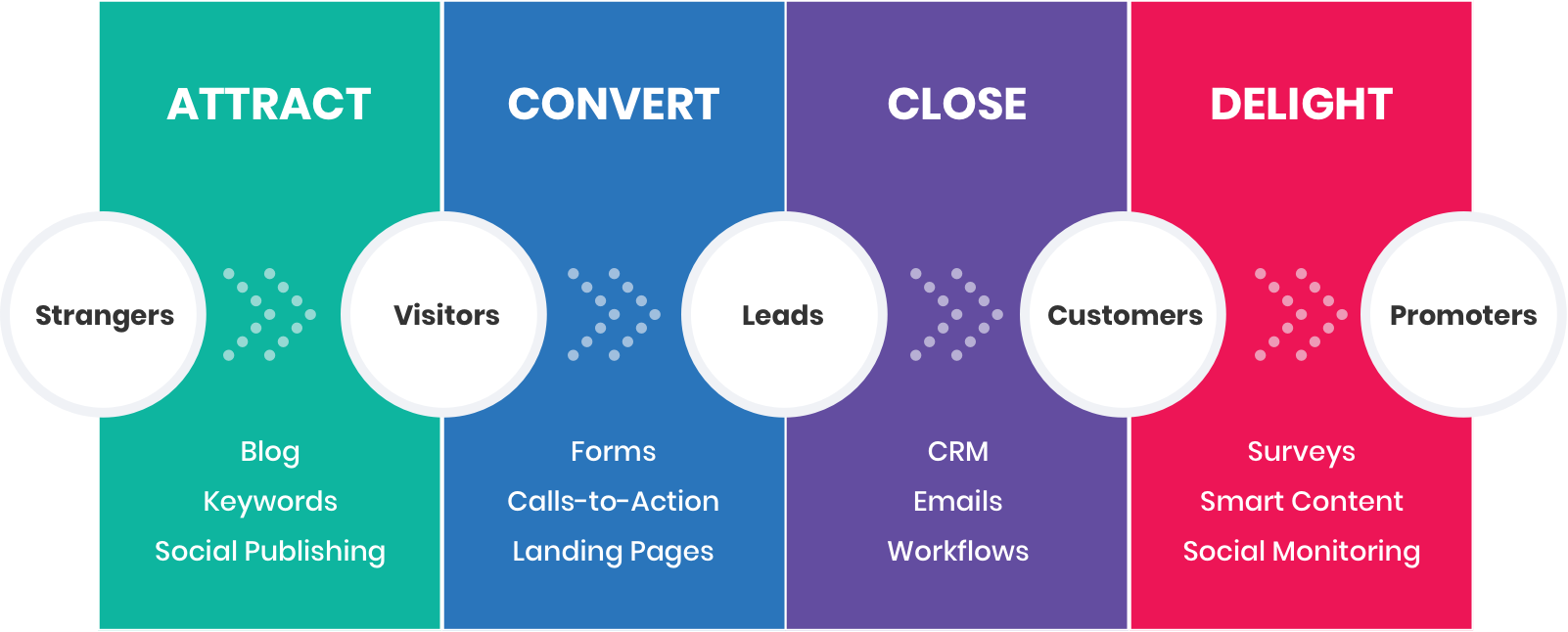 Inbound marketing phases