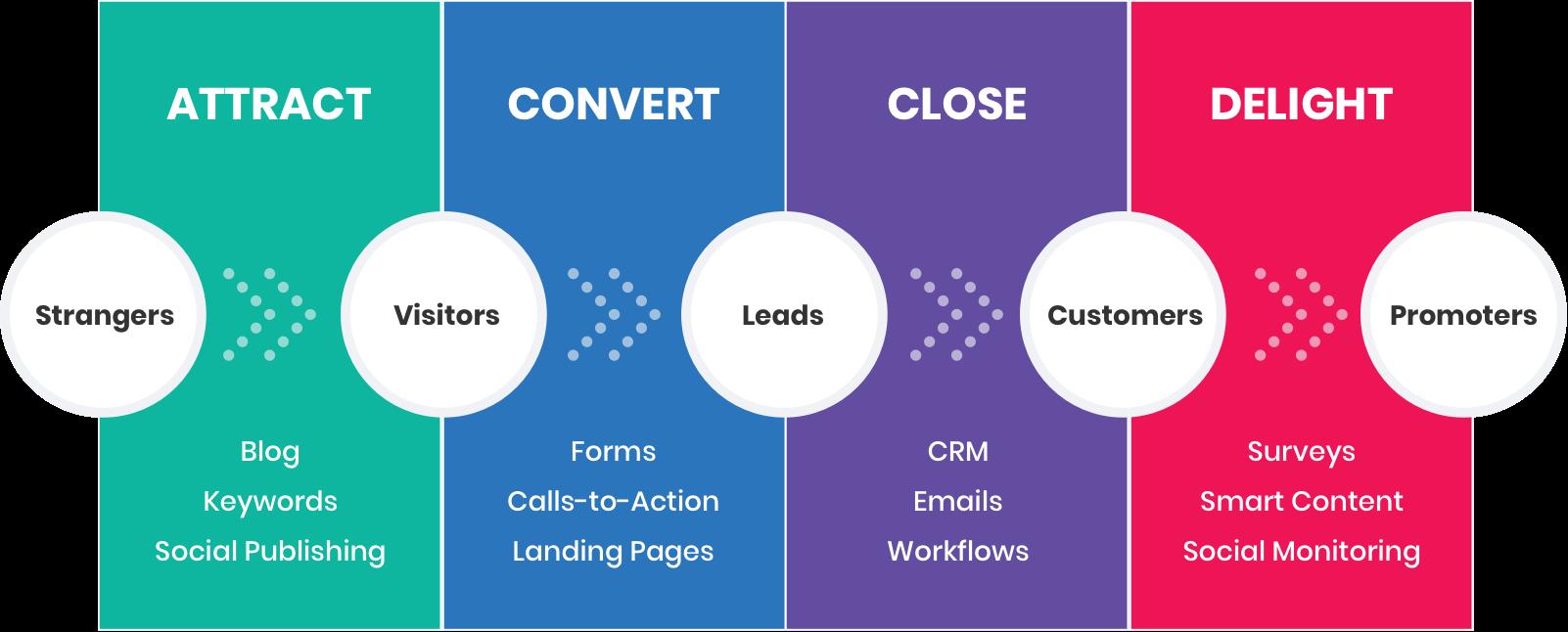 Inbound marketing phases