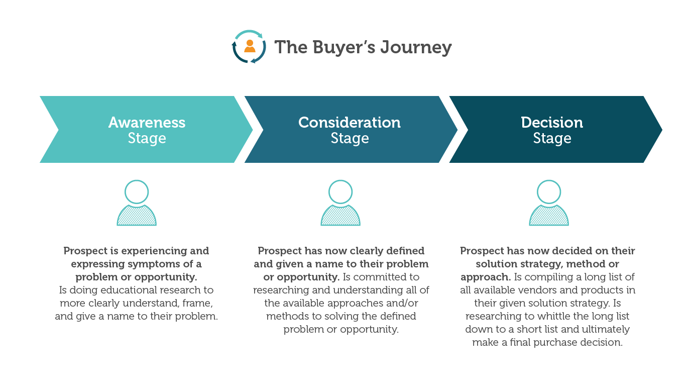 Moz buyers journey