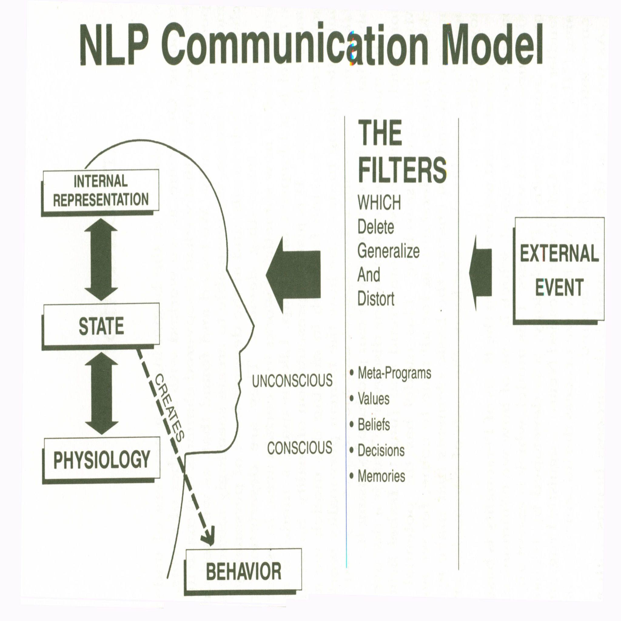 NLP model