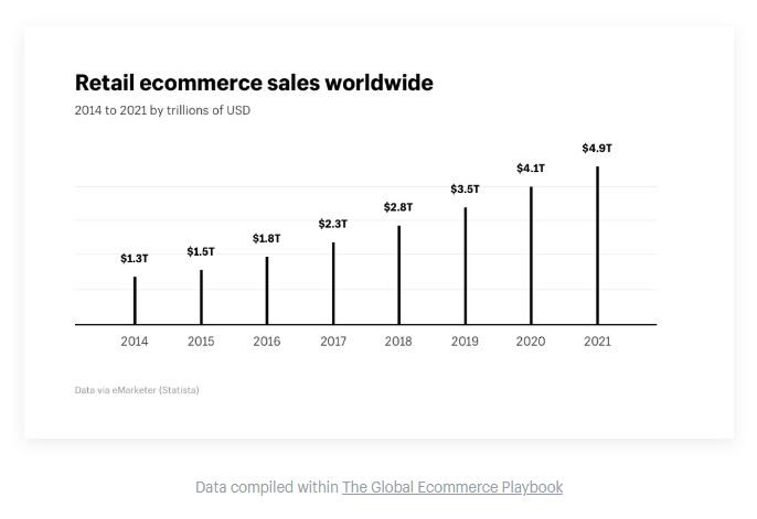 Retail worldwide ecommerce sales
