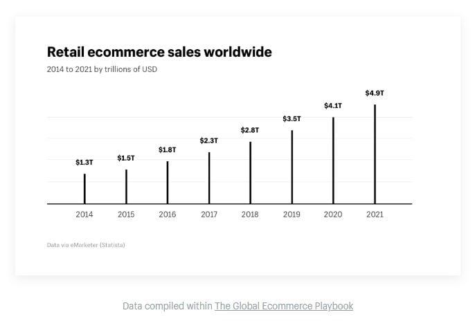 Retail worldwide ecommerce sales