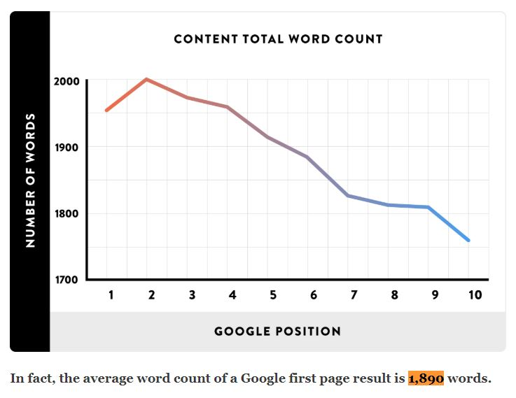 Backlinko word count data