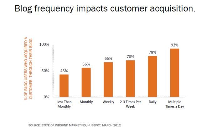 Blogging frequency and customer acquisition
