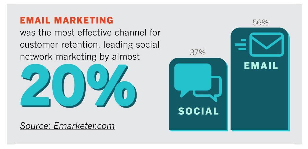 Email effectiveness vs social media