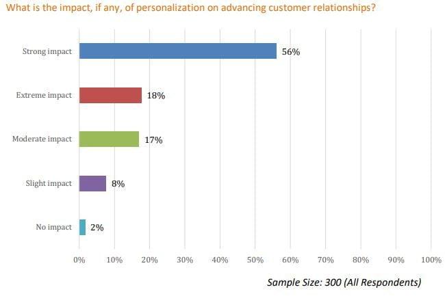Evergage personalization study