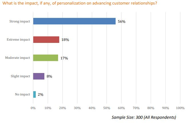 Evergage personalization study