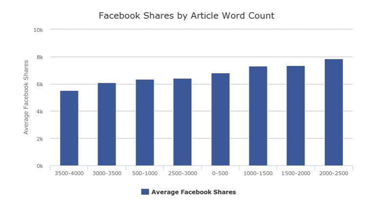 Facebook shares versus word count