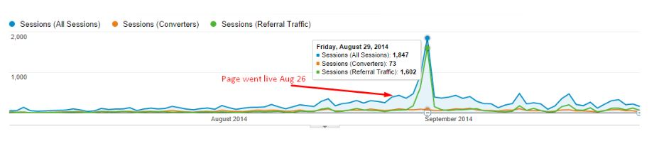 Long form content impact on traffic