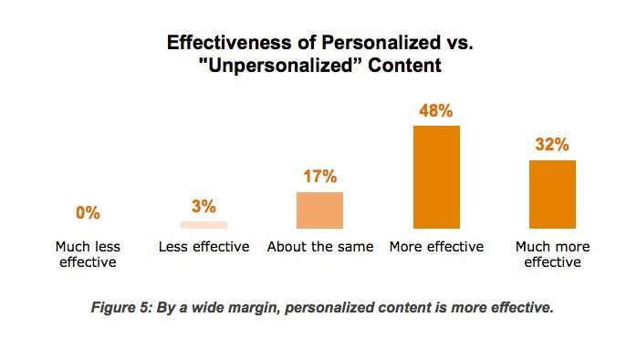 Personalization and content effectiveness