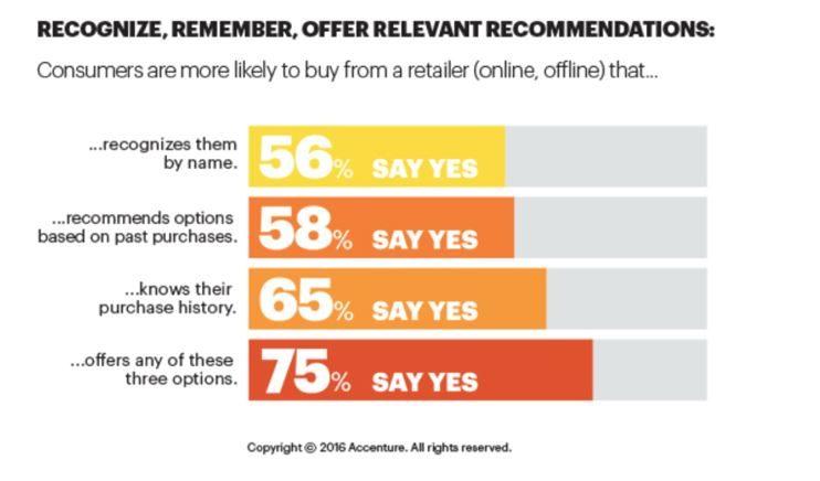 Personalized marketing impact