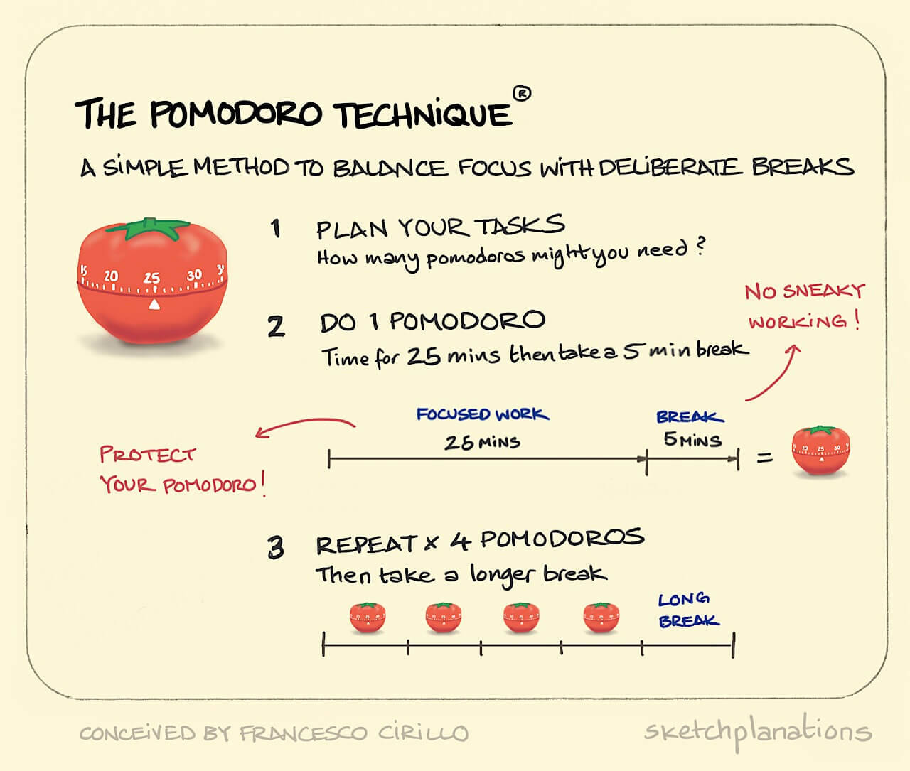 Pomodoro technique explained