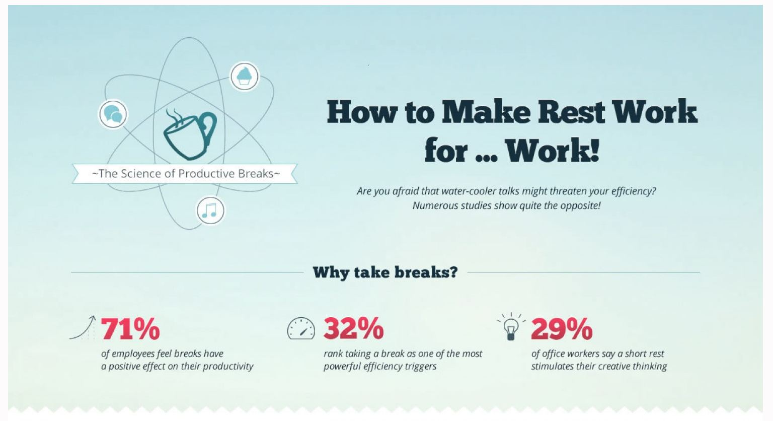 Productivity and taking breaks
