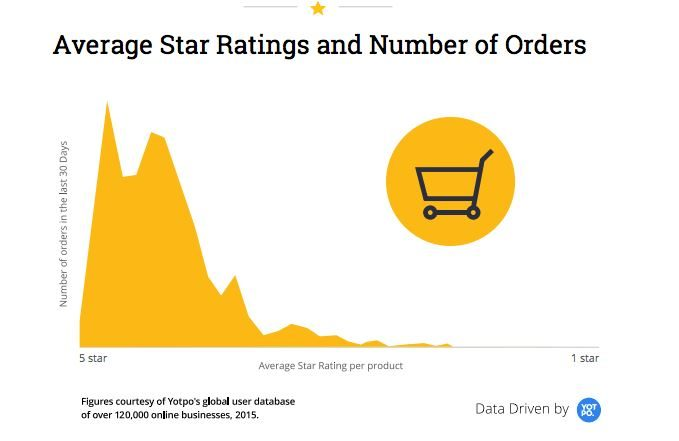 Rating and orders