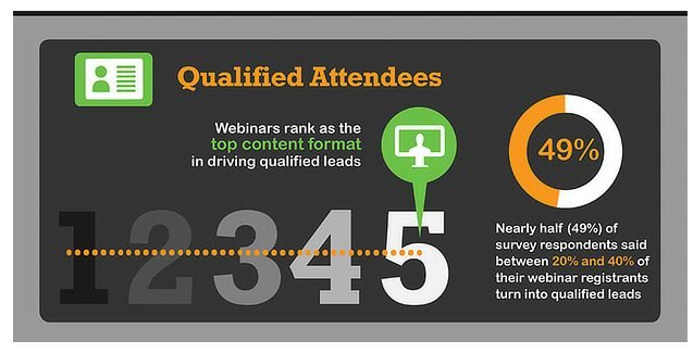 Webinar qualified attendees stats