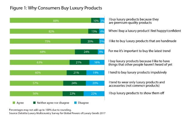 Why people buy luxury goods