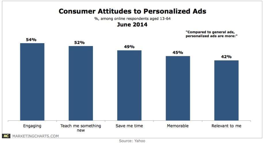 Consumer attitute to personalized ads