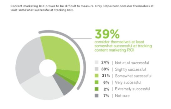 Content marketing ROI struggle
