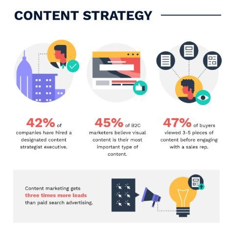 Content strategy stats