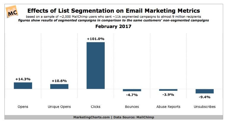 Effects of segmenting on email