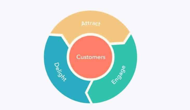 Flywheel marketing concept