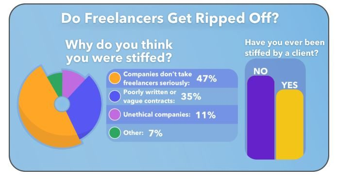 Freelance common issues