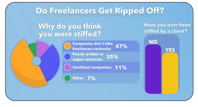 Freelance common issues