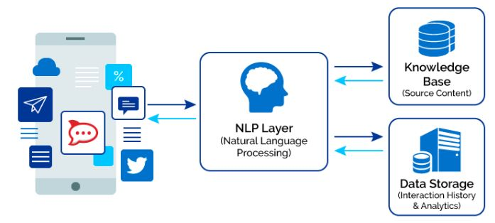 How NLP works