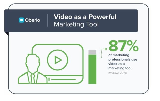 How many marketers use video