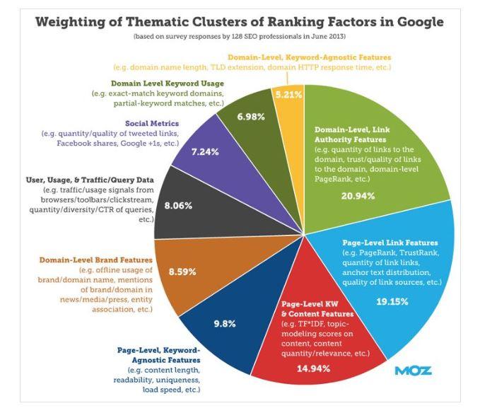 Moz Google Ranking factors