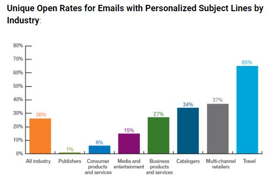 Personalized subject line stats