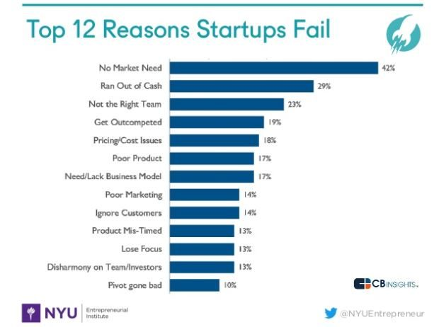 Startup failure reasons