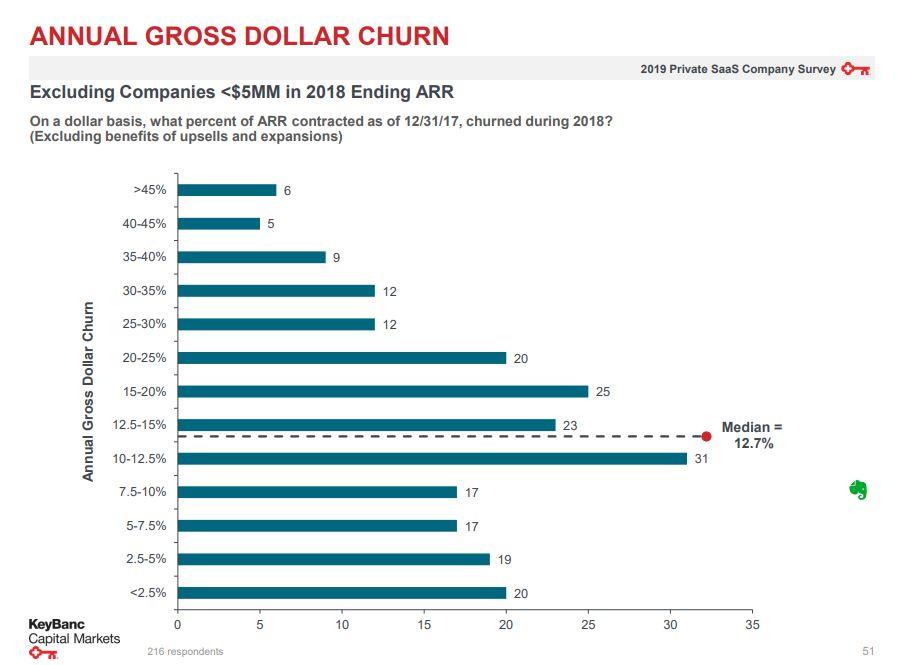 Annual gross dollar churn