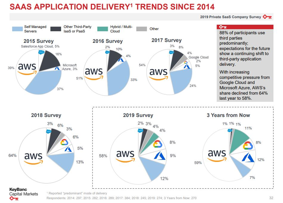 Application delivery for startups