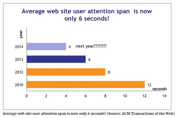 Average user attention span