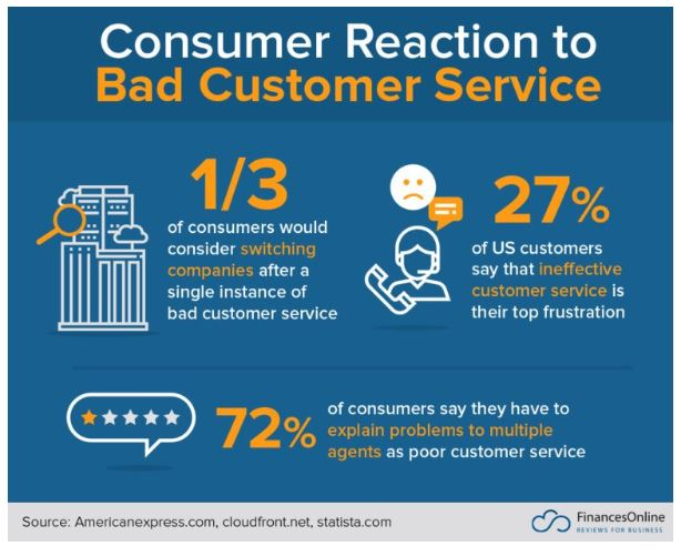 Bad customer service stats