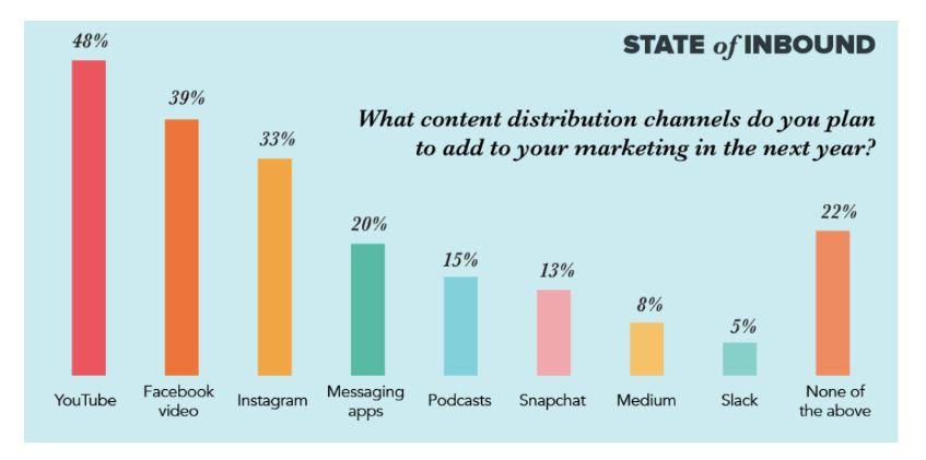 Rapporto sui canali di distribuzione dei contenuti