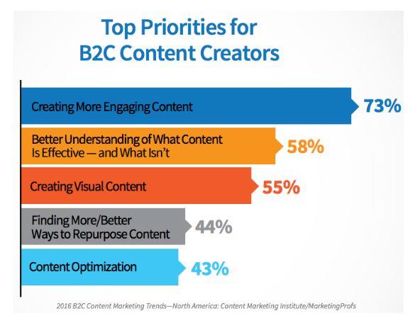 Content marketing priorities
