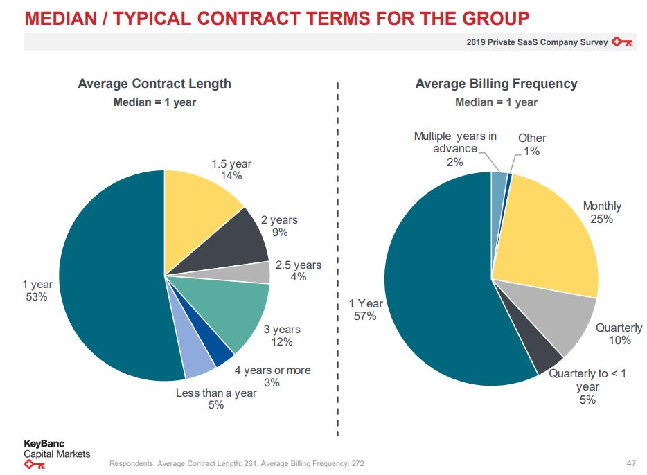 Contract length for startups