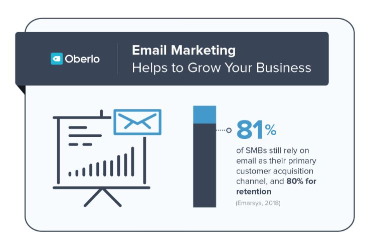 How many businesses use email to acquire customers