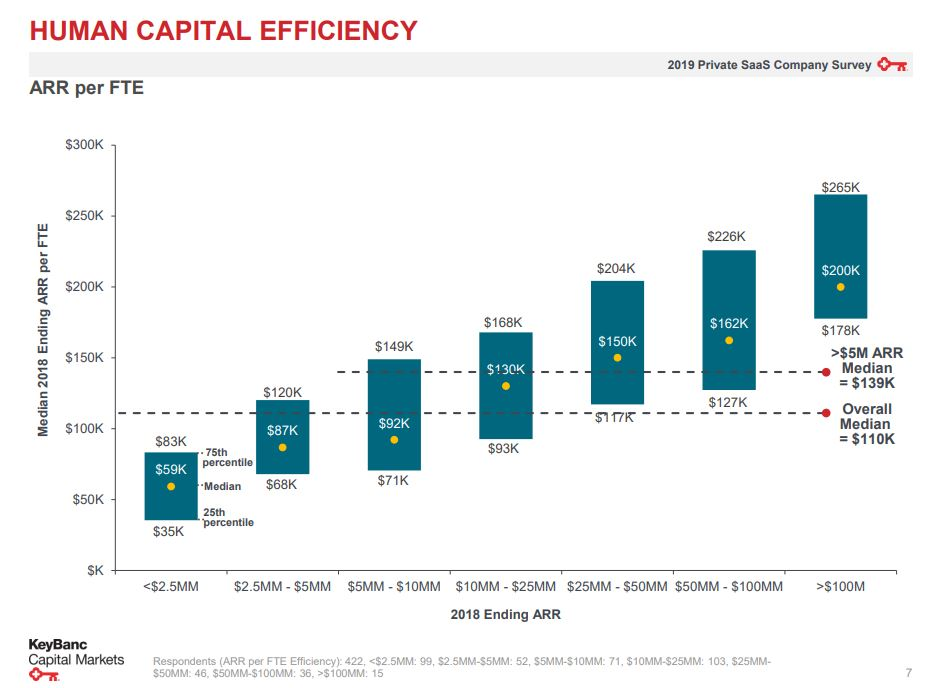 Human capital effeciency in startups