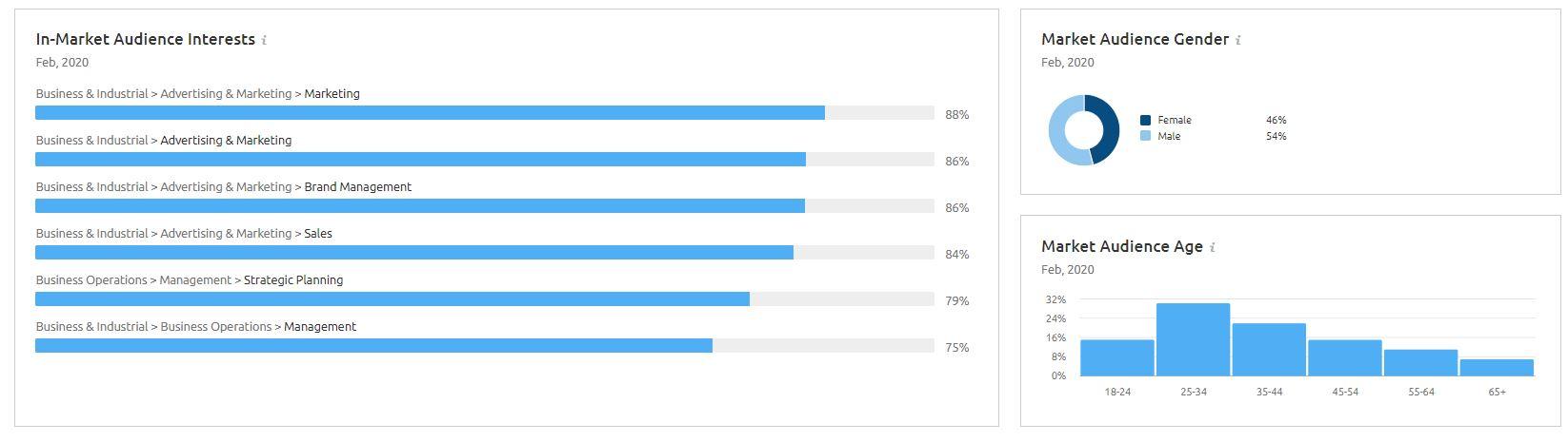 Dati demografici dell'esploratore di mercato
