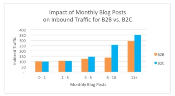 Monthly blog posts and traffic