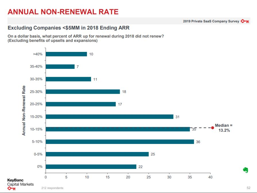 Non rewenal rate