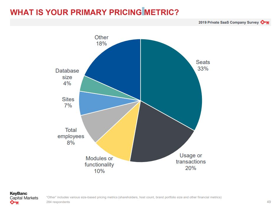 Primary pricing metric
