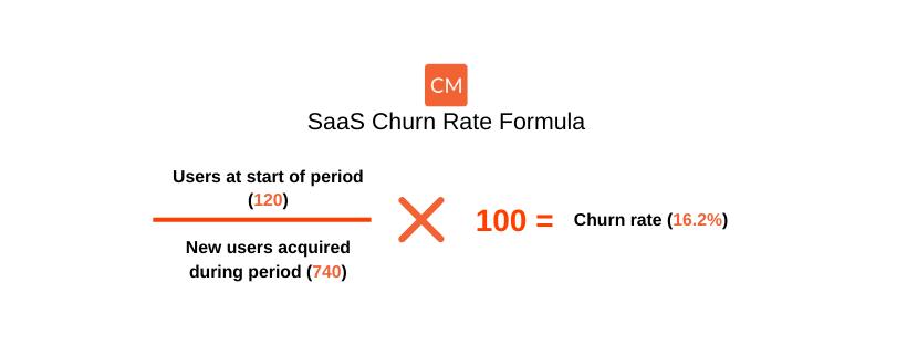 SaaS churn rate formula 1