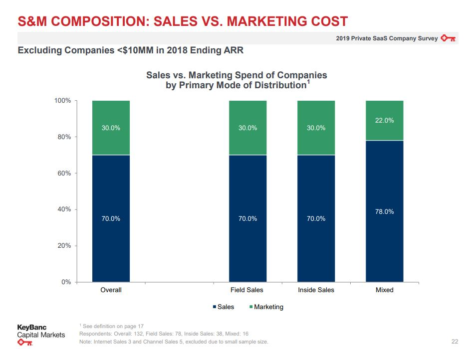 Sales and marketing costs