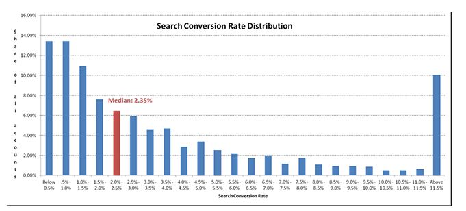 Search conversion rate